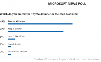 Poll Results 2020 Jeep Gladiator vs 2019 Toyota 4Runner
